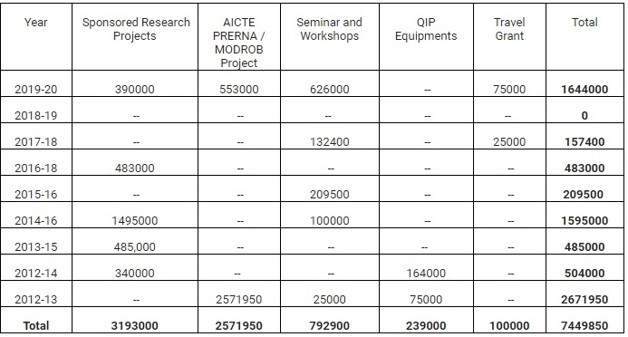 R & D Funding amount received  by the institute from various funding agencies
